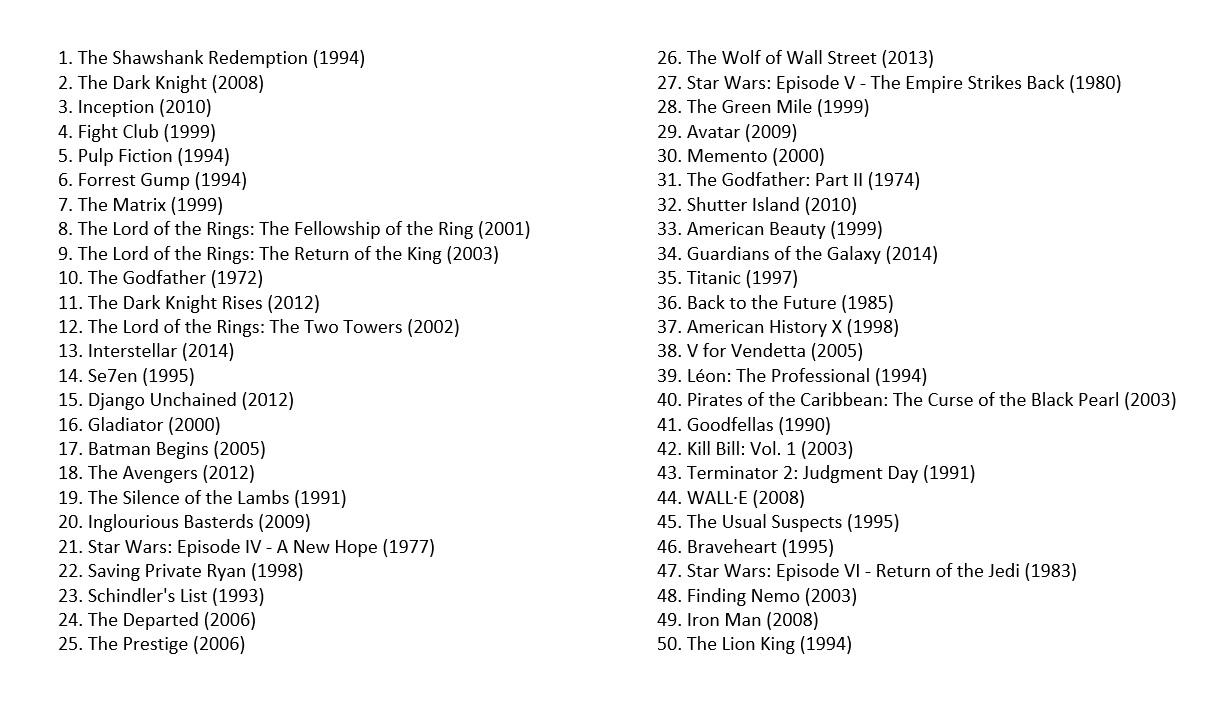 Top 50 populære filmer IMDB